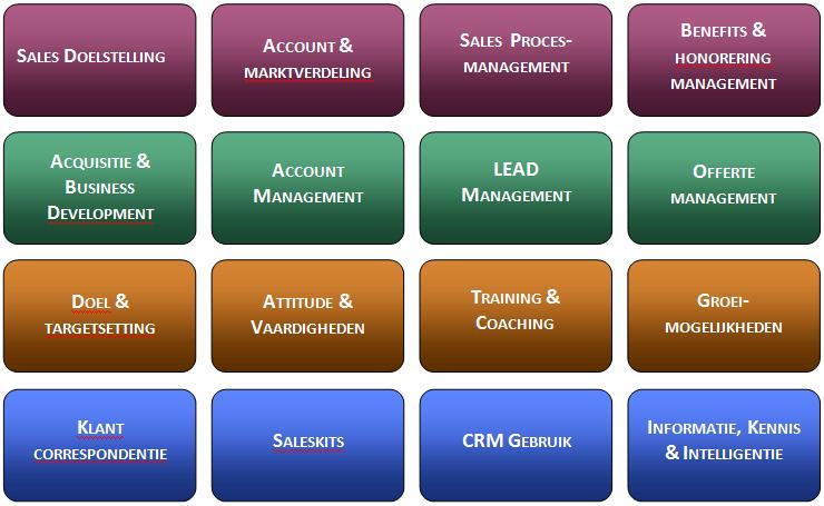 Sales Baseline Scan